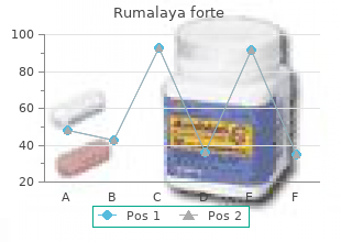 purchase rumalaya forte 30pills with amex