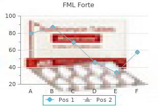 buy fml forte 5 ml overnight delivery