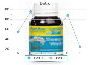 cheap 4 mg detrol with visa