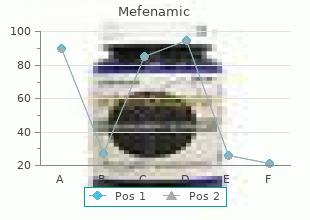 buy mefenamic 250 mg mastercard
