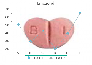 buy generic linezolid from india