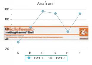 best order for anafranil