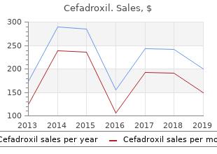 cefadroxil 250 mg generic