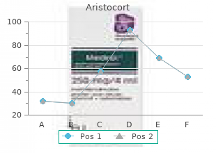 purchase 40 mg aristocort fast delivery