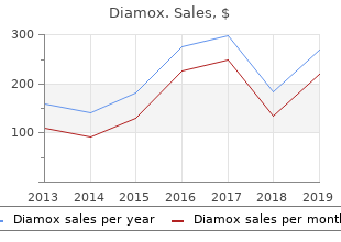 discount diamox 250 mg fast delivery