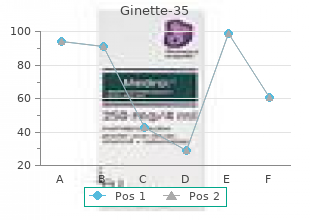 buy 2 mg ginette-35