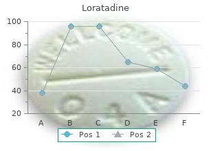 buy cheap loratadine 10 mg online