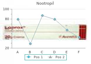 order line nootropil