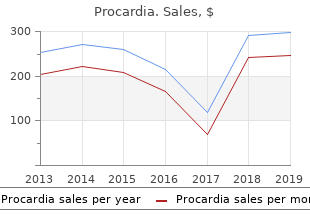 purchase procardia in india
