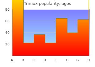 trimox 250mg lowest price
