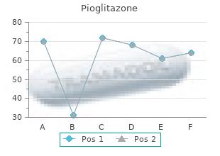 best 15 mg pioglitazone