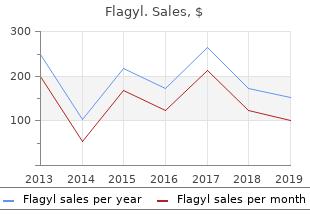 purchase flagyl overnight