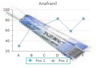 purchase discount anafranil