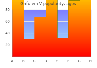 grifulvin v 250 mg without prescription