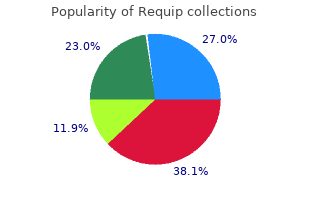 purchase requip in india