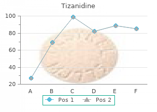 buy 2 mg tizanidine fast delivery