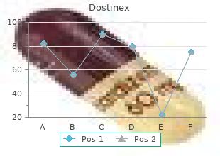 purchase genuine dostinex on-line