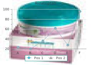 purchase rizatriptan us