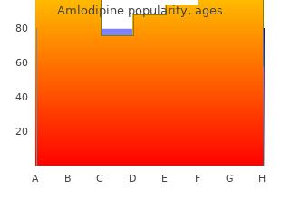 cheap amlodipine 5mg otc