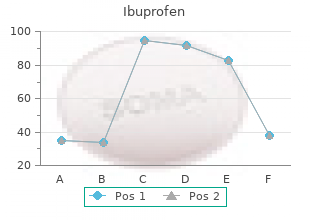 ibuprofen 600 mg on line