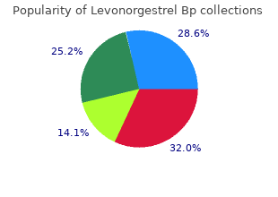 levonorgestrel 0.18 mg cheap