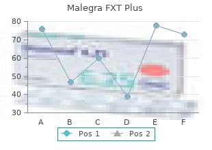 purchase malegra fxt plus line