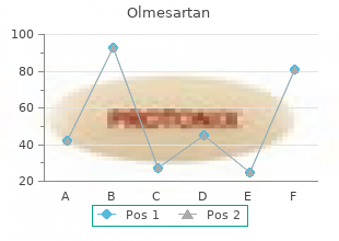 olmesartan 40 mg on-line