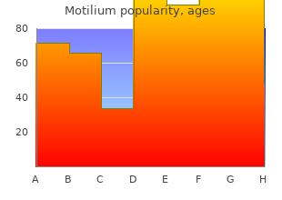 buy motilium 10 mg cheap