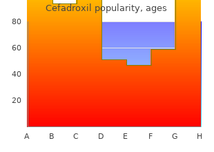 cheap 250 mg cefadroxil visa