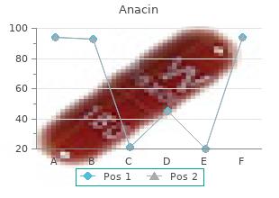 anacin 525mg with amex