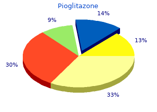 best order for pioglitazone