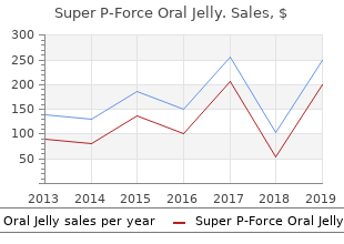 cheap super p-force oral jelly 160mg