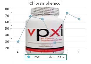 purchase genuine chloramphenicol