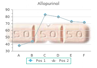 buy generic allopurinol 100mg on line