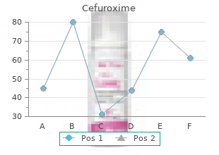 buy cefuroxime 250 mg with amex