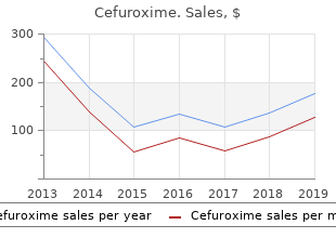 purchase cefuroxime 250 mg without prescription
