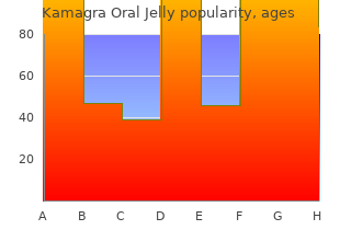 order 100mg kamagra oral jelly with amex