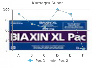 buy generic kamagra super on line