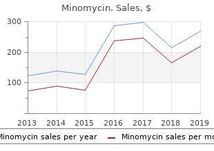 buy generic minomycin 50mg