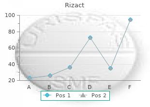 order generic rizact on-line