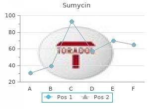 cheap sumycin 250mg